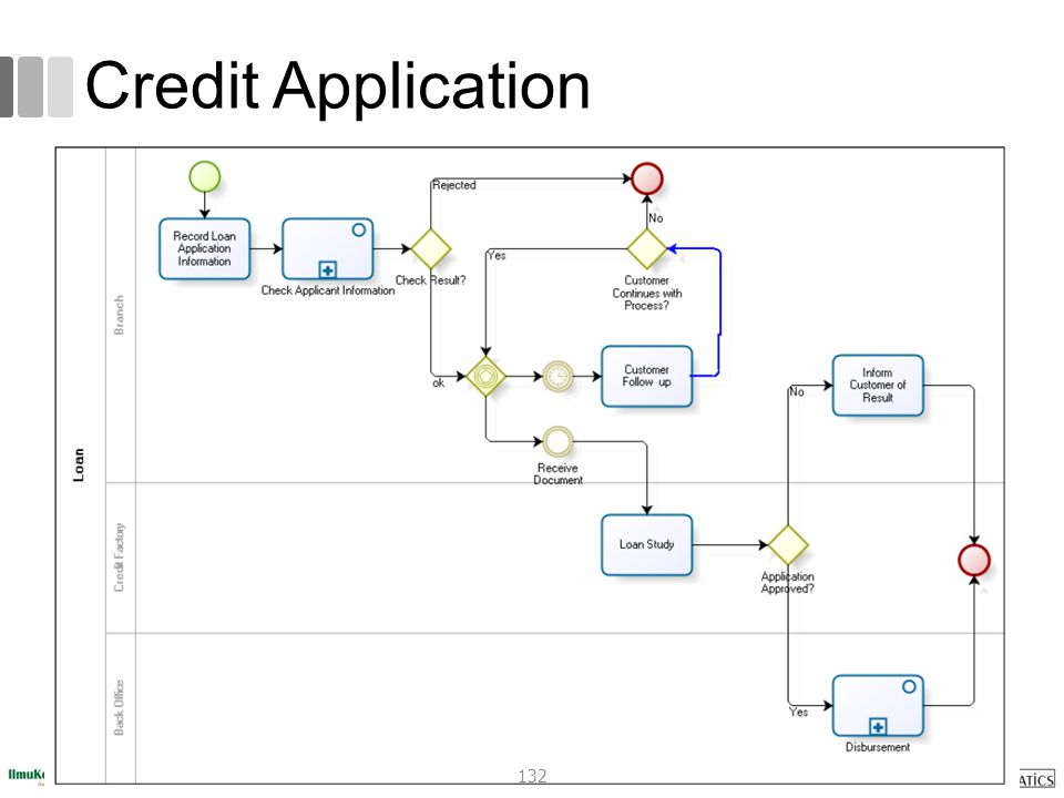 Credit Application 132