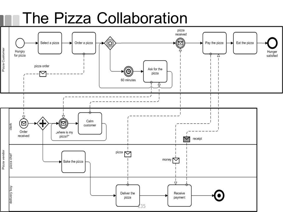 The Pizza Collaboration 135