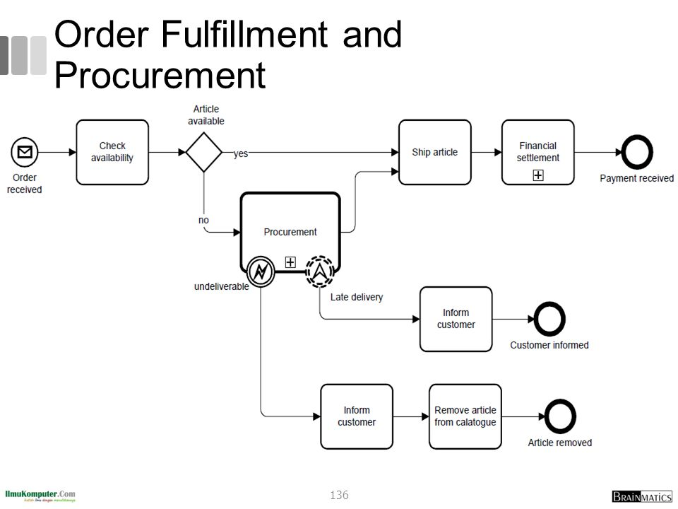 Order Fulfillment and Procurement 136