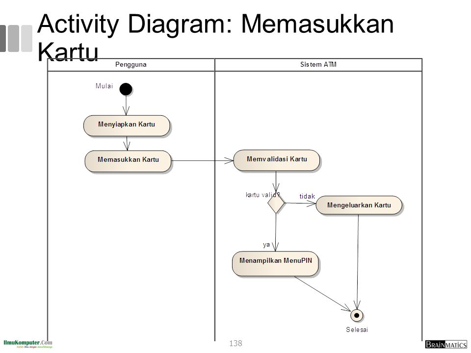 Activity Diagram: Memasukkan Kartu 138