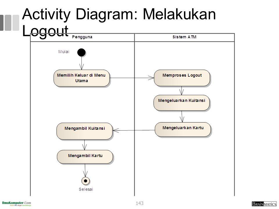 Activity Diagram: Melakukan Logout 143