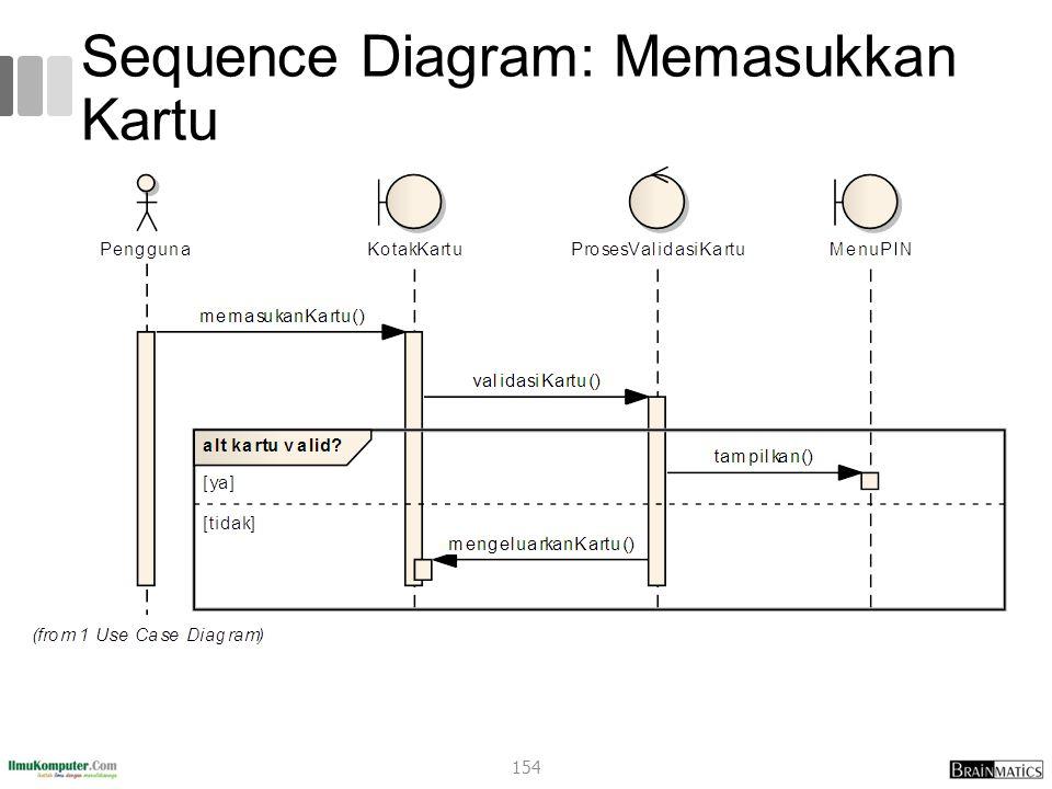 Sequence Diagram: Memasukkan Kartu 154