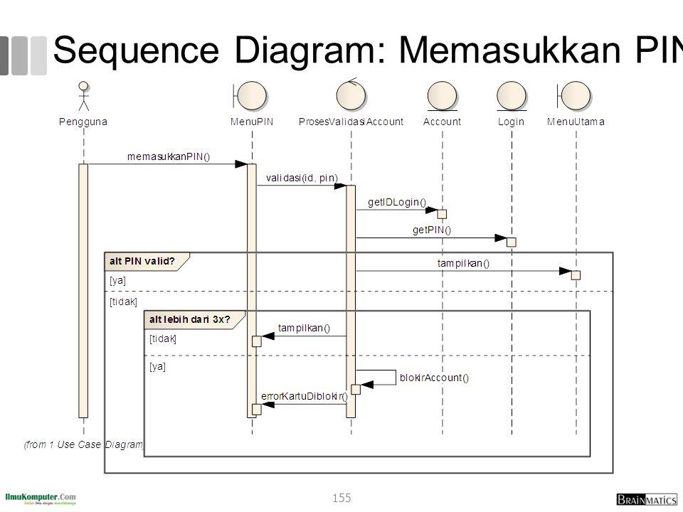 Sequence Diagram: Memasukkan PIN 155