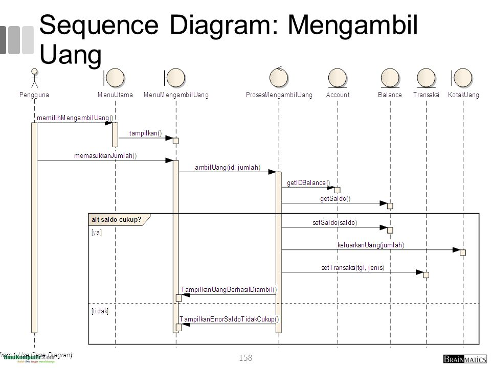 Sequence Diagram: Mengambil Uang 158
