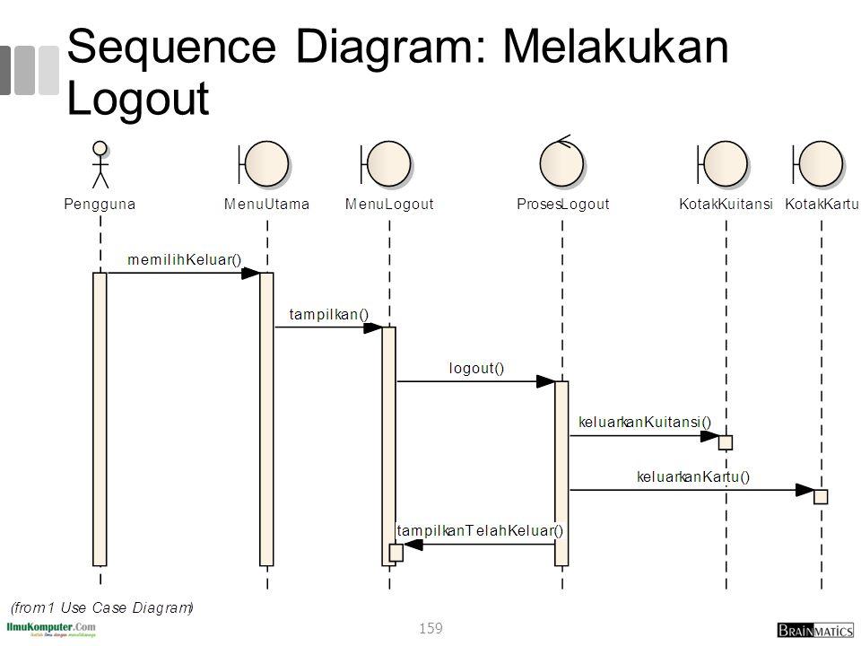 Sequence Diagram: Melakukan Logout 159