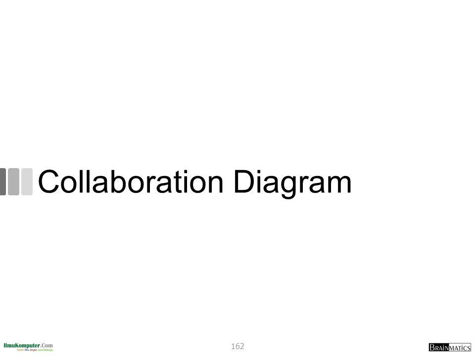 Collaboration Diagram 162