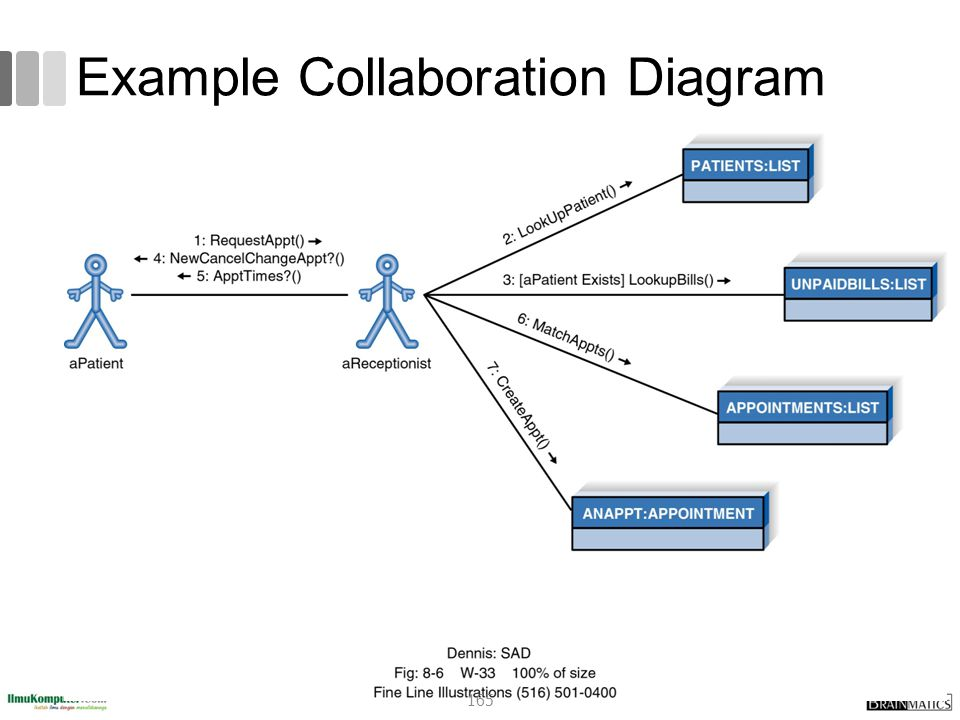 Example Collaboration Diagram 165