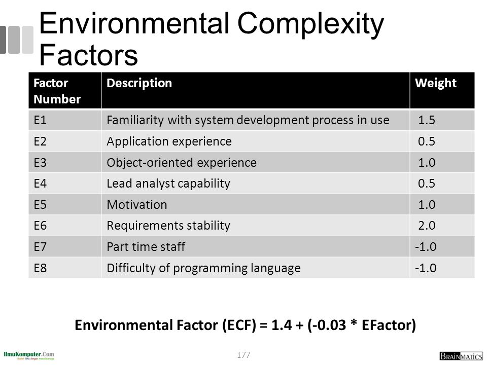 Environmental Complexity Factors Factor Number DescriptionWeight E1Familiarity with system development process in use 1.5 E2Application experience 0.5