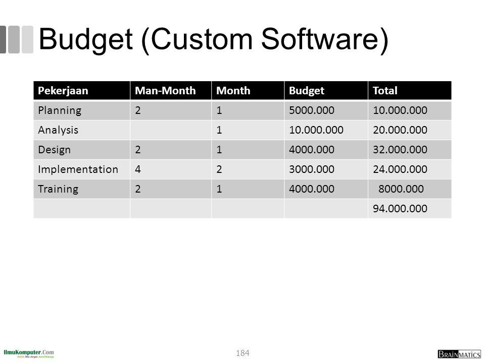 Budget (Custom Software) PekerjaanMan-MonthMonthBudgetTotal Planning215000.00010.000.000 Analysis110.000.00020.000.000 Design214000.00032.000.000 Implementation423000.00024.000.000 Training214000.000 8000.000 94.000.000 184