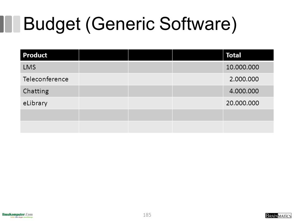 Budget (Generic Software) ProductTotal LMS10.000.000 Teleconference 2.000.000 Chatting 4.000.000 eLibrary20.000.000 185