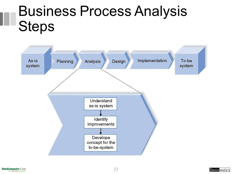 Business Process Analysis Steps 23