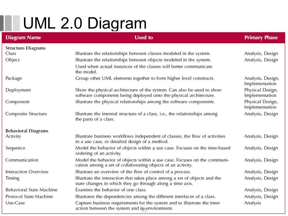 UML 2.0 Diagram 45
