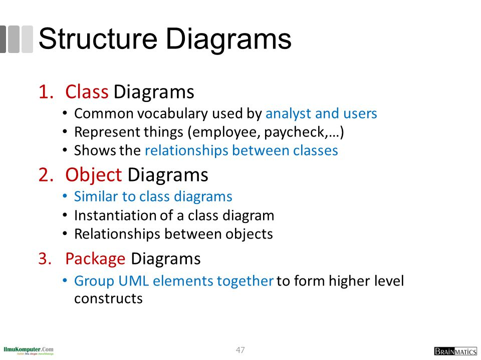 Structure Diagrams 1.Class Diagrams Common vocabulary used by analyst and users Represent things (employee, paycheck,…) Shows the relationships betwee