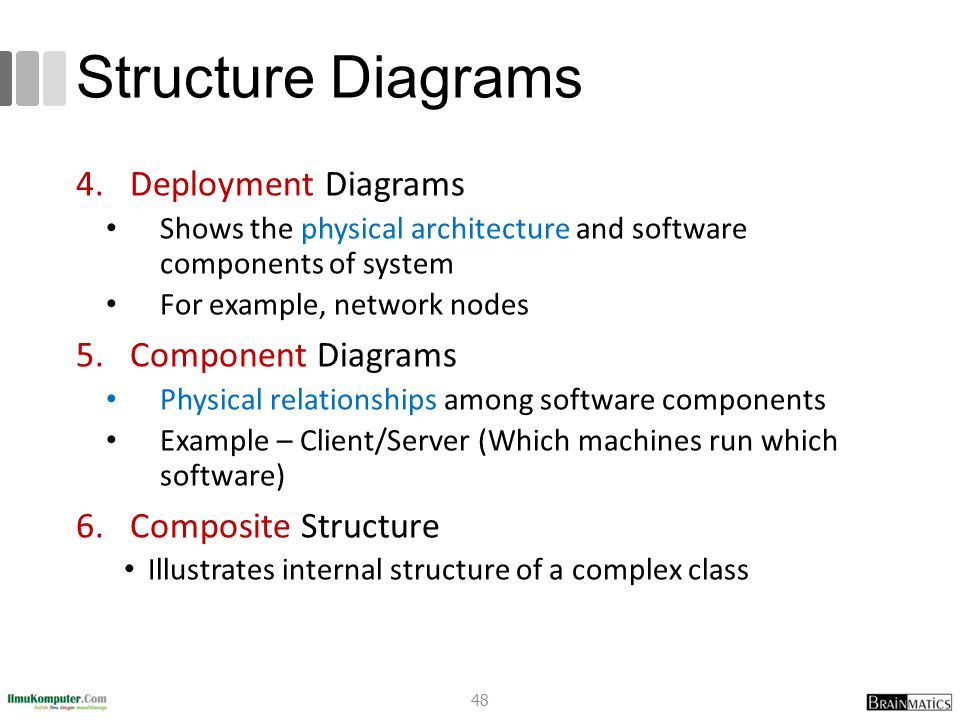 Structure Diagrams 4.Deployment Diagrams Shows the physical architecture and software components of system For example, network nodes 5.Component Diag