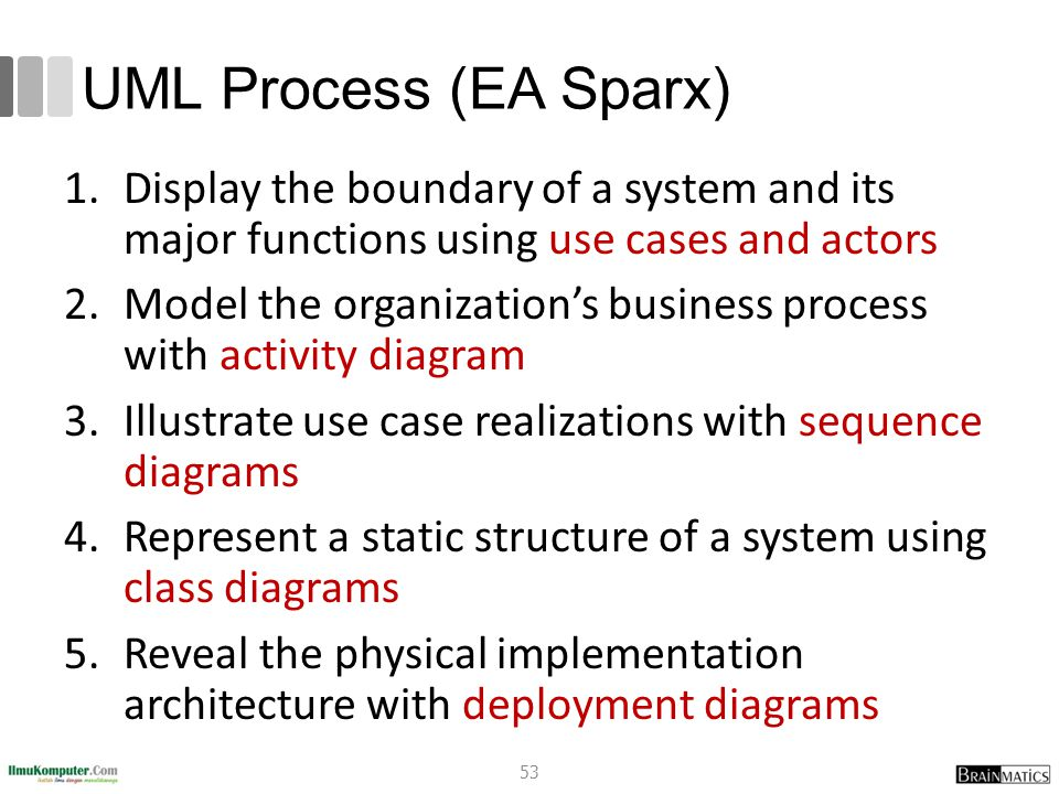 UML Process (EA Sparx) 1.Display the boundary of a system and its major functions using use cases and actors 2.Model the organization's business proce