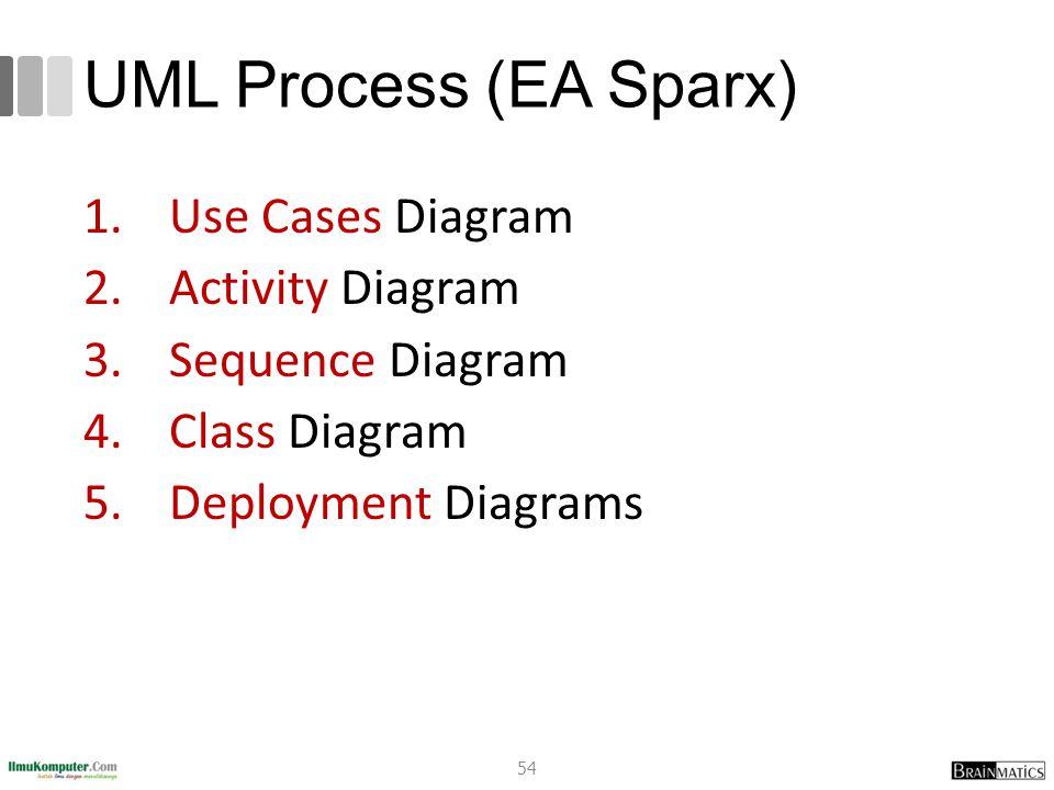 UML Process (EA Sparx) 1.Use Cases Diagram 2.Activity Diagram 3.Sequence Diagram 4.Class Diagram 5.Deployment Diagrams 54
