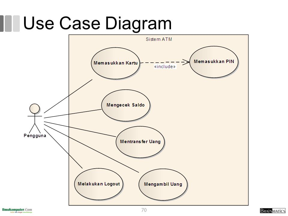 Use Case Diagram 70