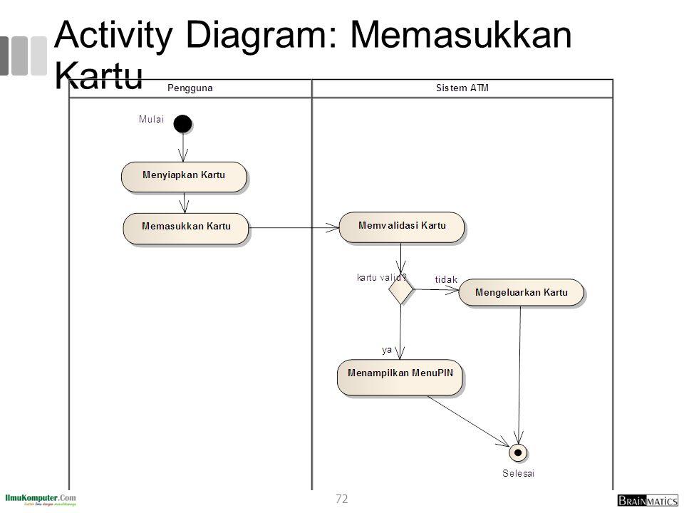 Activity Diagram: Memasukkan Kartu 72