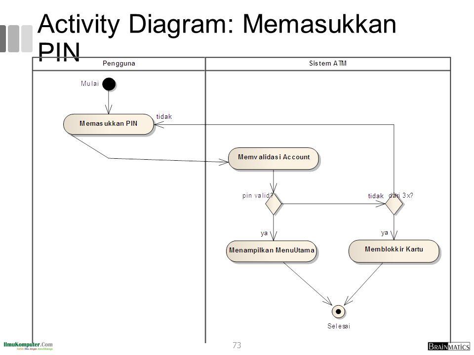 Activity Diagram: Memasukkan PIN 73