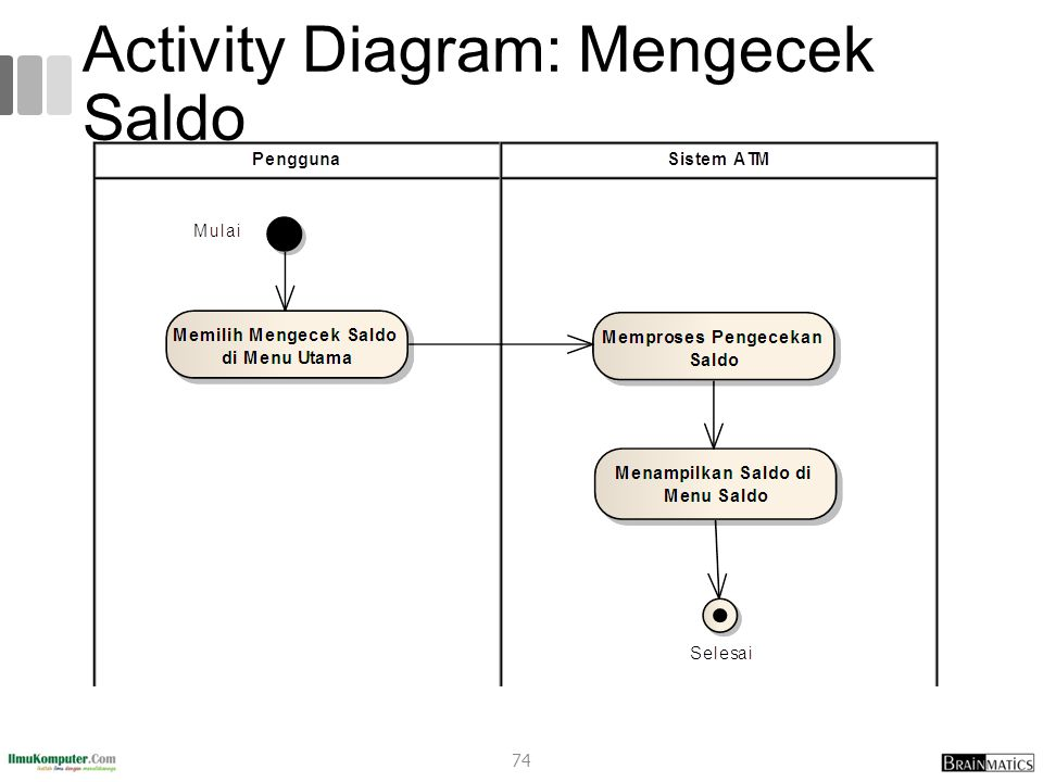 Activity Diagram: Mengecek Saldo 74