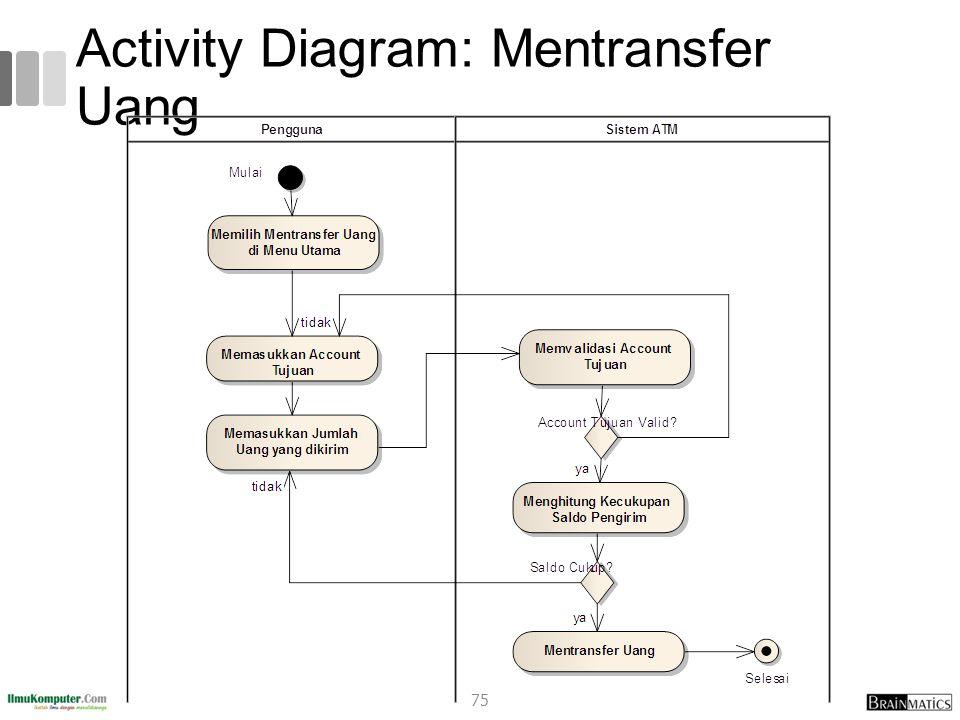 Activity Diagram: Mentransfer Uang 75