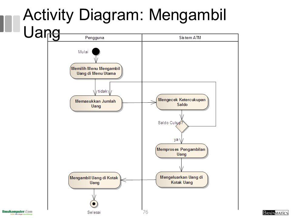 Activity Diagram: Mengambil Uang 76