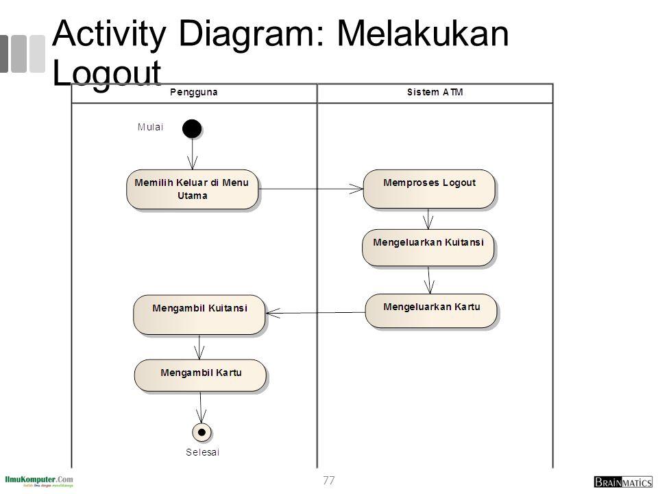 Activity Diagram: Melakukan Logout 77