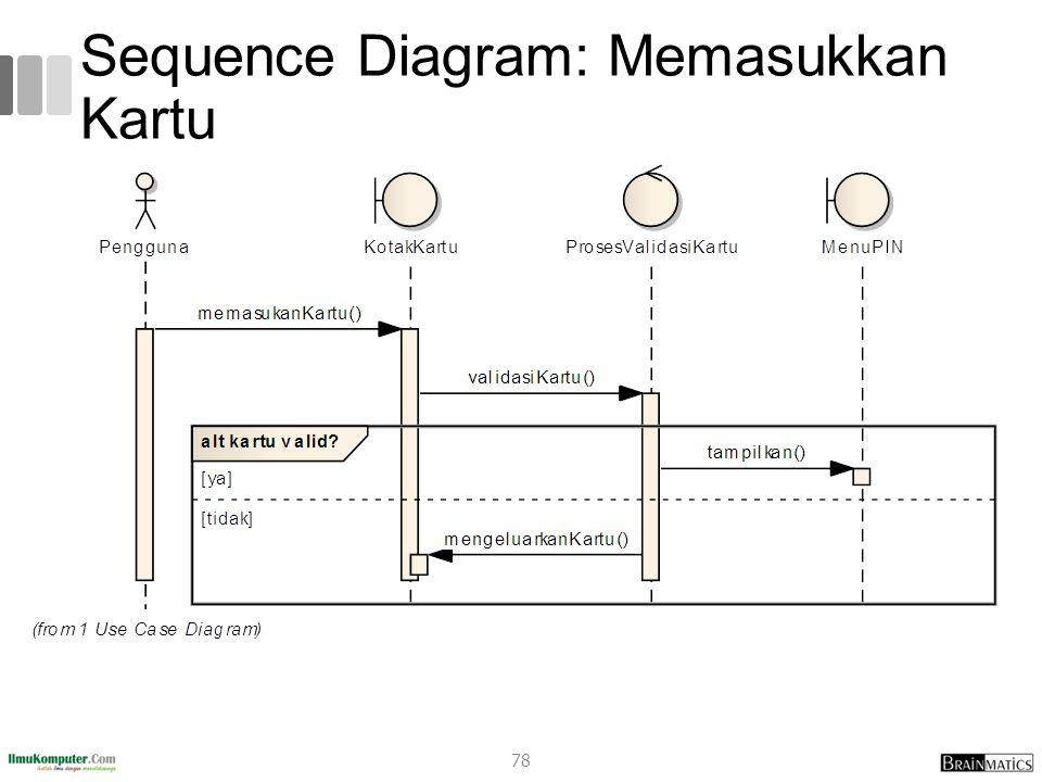 Sequence Diagram: Memasukkan Kartu 78