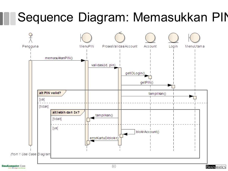 Sequence Diagram: Memasukkan PIN 80