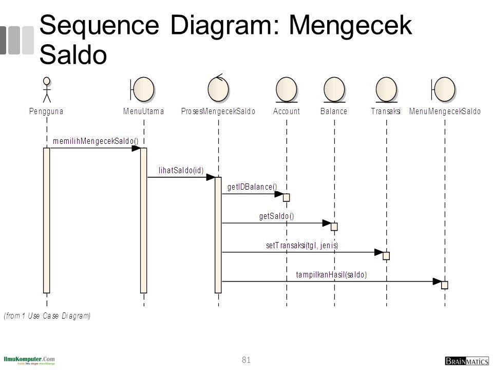 Sequence Diagram: Mengecek Saldo 81