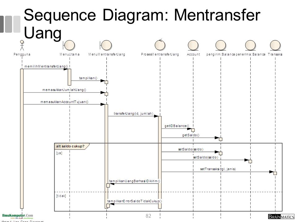 Sequence Diagram: Mentransfer Uang 82