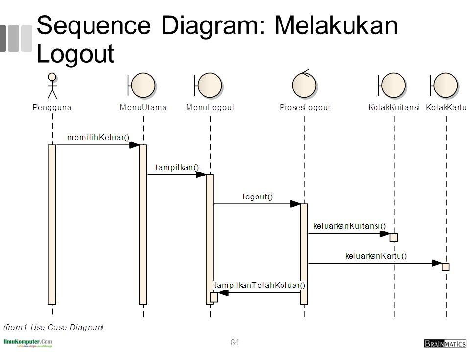 Sequence Diagram: Melakukan Logout 84