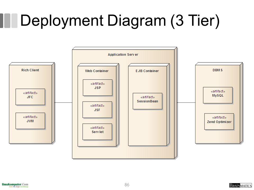 Deployment Diagram (3 Tier) 86