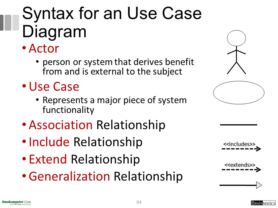 Syntax for an Use Case Diagram Actor person or system that derives benefit from and is external to the subject Use Case Represents a major piece of sy