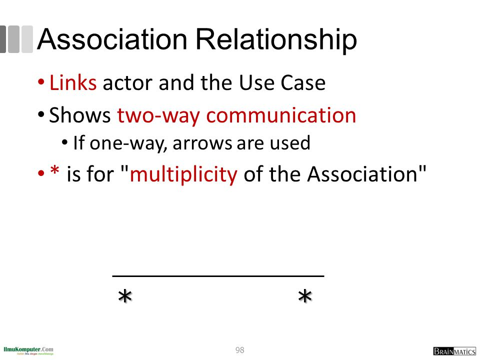 Association Relationship Links actor and the Use Case Shows two-way communication If one-way, arrows are used * is for