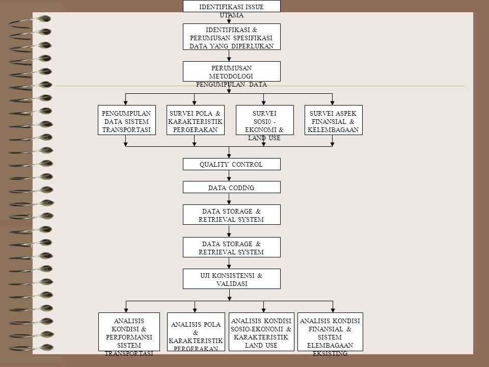 IDENTIFIKASI ISSUE UTAMA IDENTIFIKASI & PERUMUSAN SPESIFIKASI DATA YANG DIPERLUKAN PERUMUSAN METODOLOGI PENGUMPULAN DATA SURVEI POLA & KARAKTERISTIK P