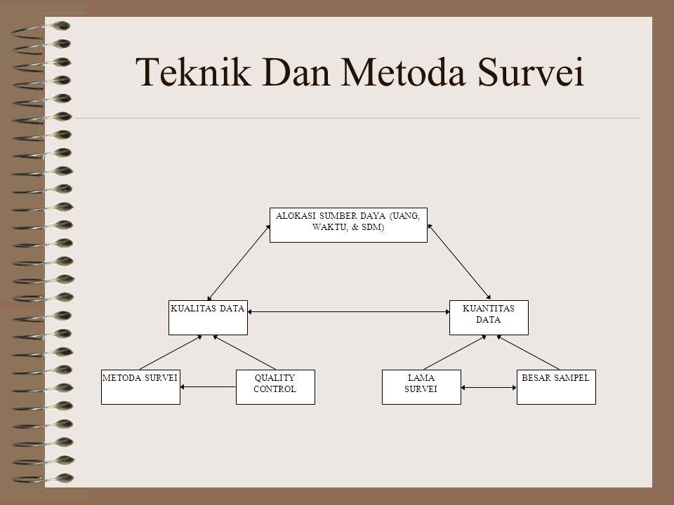 Teknik Dan Metoda Survei KUALITAS DATAKUANTITAS DATA METODA SURVEIQUALITY CONTROL LAMA SURVEI BESAR SAMPEL ALOKASI SUMBER DAYA (UANG, WAKTU, & SDM)
