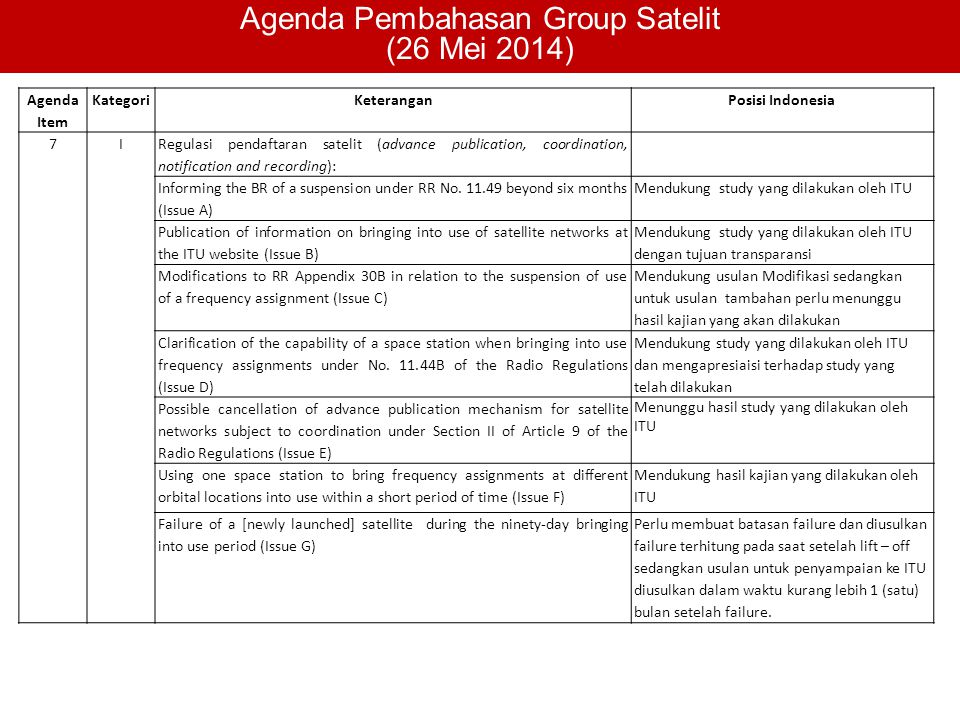 Agenda Pembahasan Group Satelit (26 Mei 2014) Agenda Item KategoriKeteranganPosisi Indonesia 7I Regulasi pendaftaran satelit (advance publication, coordination, notification and recording): Informing the BR of a suspension under RR No.