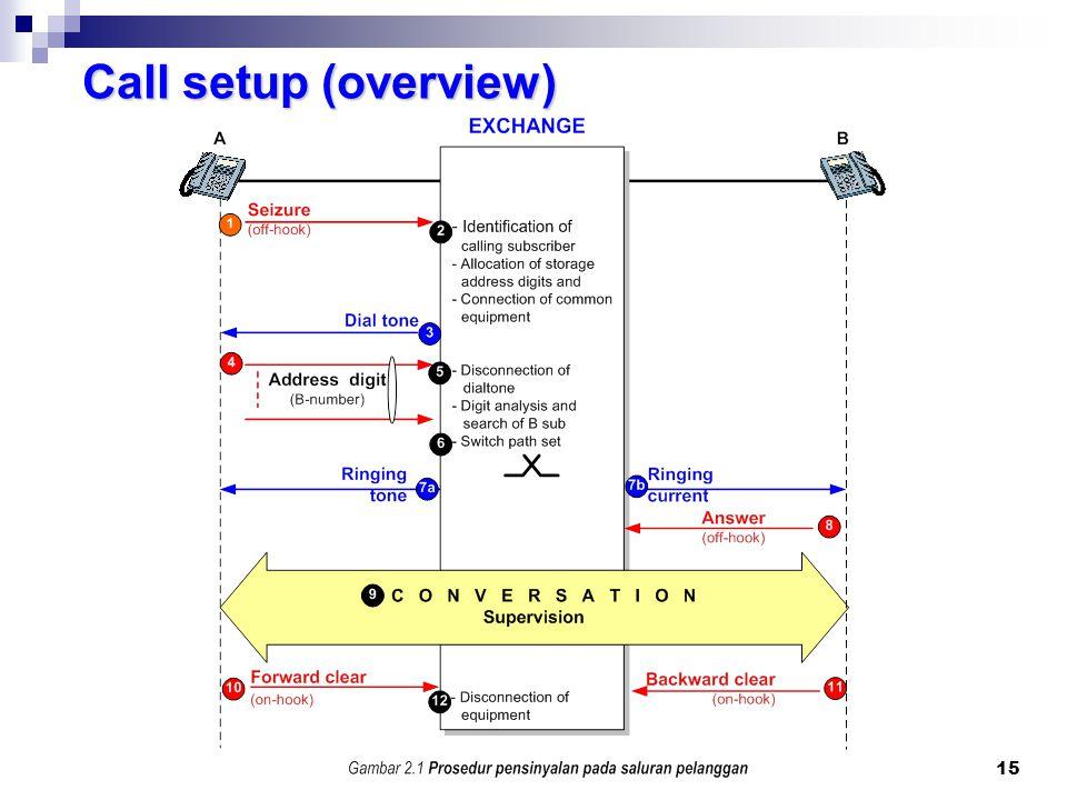 14 Berbeda dengan direct progressive control, pada common control nomor yang di-dial disimpan dulu di register Nomor tersebut di atas kemudian dianali