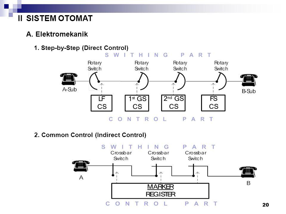 19 SWITCHING EVOLUSI TEKNOLOGI SWITCHING (Bdsk Sistem Kontrol Switch) ISISTEM MANUAL A. Local Battery (LB) B.Central Battery (CB) 19