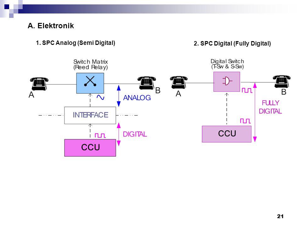 20 IISISTEM OTOMAT A. Elektromekanik 1. Step-by-Step (Direct Control) 2. Common Control (Indirect Control) 20