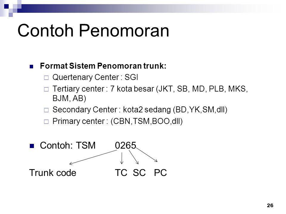 (ITU-T : E.164) Struktur/pola penomoran 25