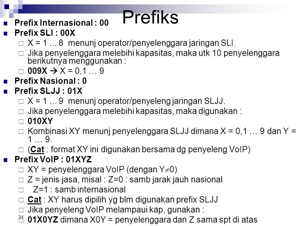 33 Panggilan Pelayanan VoIP Panggilan ke Terminal PSTN/ISDN Panggilan ke Terminal STBS Panggilan Internasional Prefix VoIP + Kode Wilayah +Nomor Pelan
