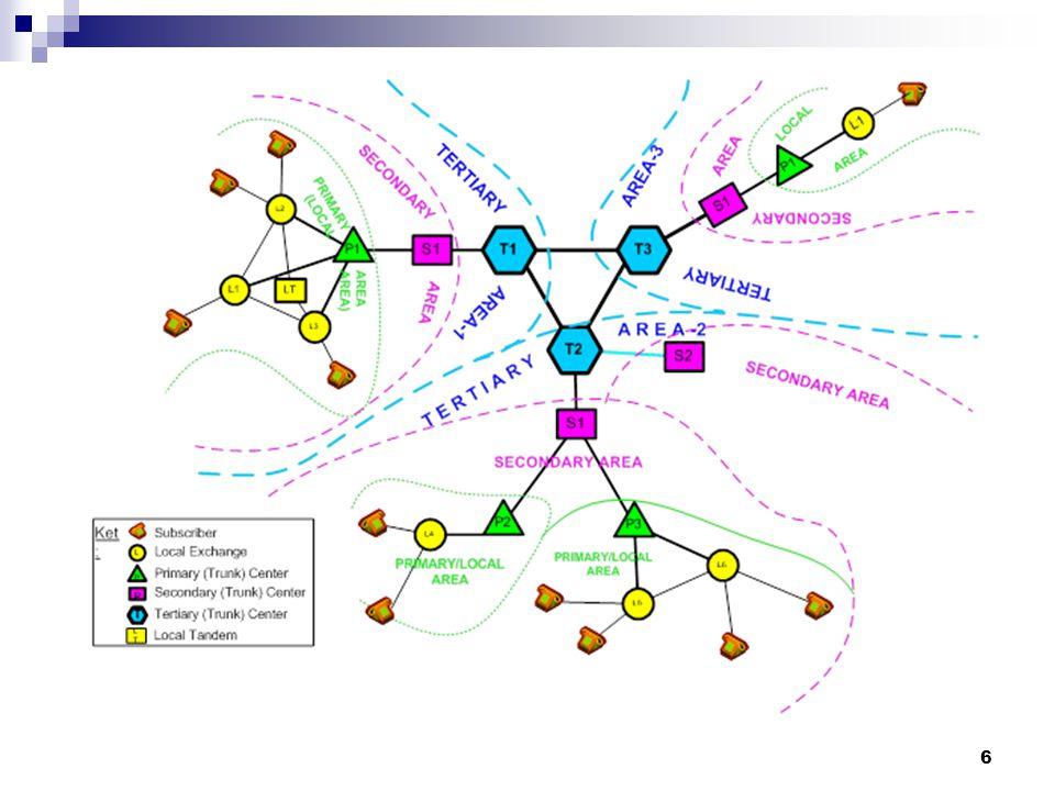 Hirarki Jaringan PSTN Indonesia Versi FTP Telkom Versi Amerika Gate way : Sentral Class 1 Gerbang Internasional Subscriber STO : Sentral Lokal atau En