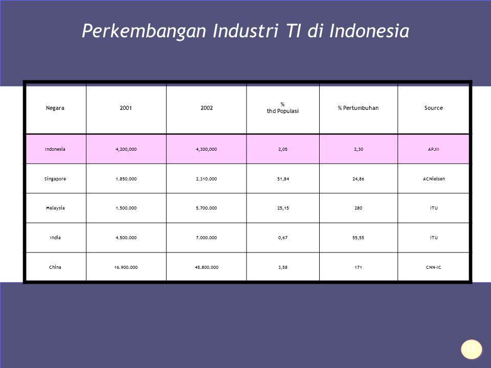 Perkembangan Industri TI di Indonesia Negara20012002 % thd Populasi % PertumbuhanSource Indonesia4,200,0004,300,0002,052,30APJII Singapore1.850.0002.310.00051,8424,86ACNielsen Malaysia1.500.0005.700.00025,15280ITU India4.500.0007.000.0000,6755,55ITU China16.900.00045.800.0003,58171CNN-IC 11