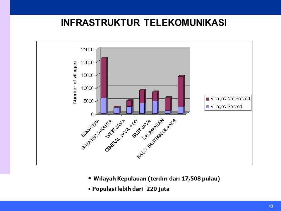 13 INFRASTRUKTUR TELEKOMUNIKASI Wilayah Kepulauan (terdiri dari 17,508 pulau) Populasi lebih dari 220 juta