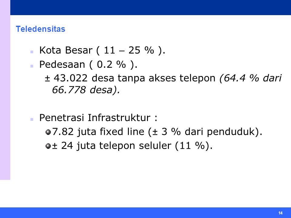 14 Teledensitas Kota Besar ( 11 – 25 % ).Pedesaan ( 0.2 % ).