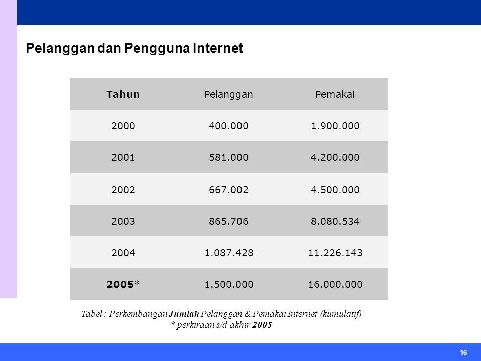 16 Pelanggan dan Pengguna Internet TahunPelangganPemakai 2000400.0001.900.000 2001581.0004.200.000 2002667.0024.500.000 2003865.7068.080.534 20041.087.42811.226.143 2005*1.500.00016.000.000 Tabel : Perkembangan Jumlah Pelanggan & Pemakai Internet (kumulatif) * perkiraan s/d akhir 2005