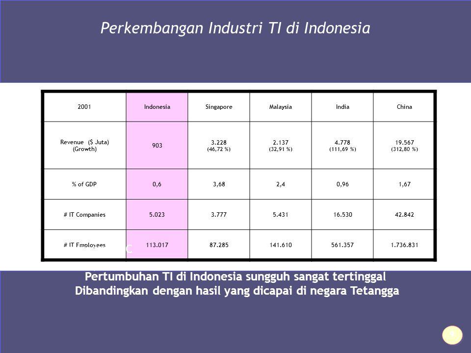 Perkembangan Industri TI di Indonesia 2001IndonesiaSingaporeMalaysiaIndiaChina Revenue ($ Juta) (Growth) 903 3.228 (46,72 %) 2.137 (32,91 %) 4.778 (111,69 %) 19.567 (312,80 %) % of GDP0,63,682,40,961,67 # IT Companies5.0233.7775.43116.53042.842 # IT Employees113.01787.285141.610561.3571.736.831 Pertumbuhan TI di Indonesia sungguh sangat tertinggal Dibandingkan dengan hasil yang dicapai di negara Tetangga Source dari IDC 9 9