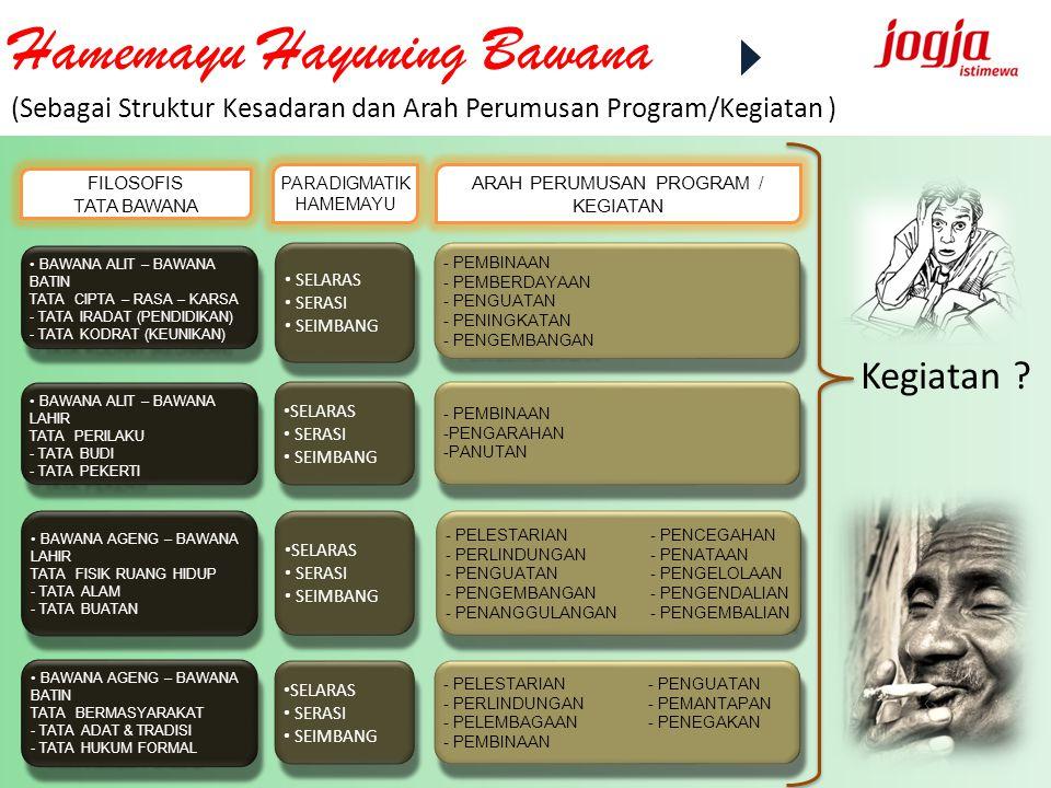 PARADIGMATIK (KESADARAN INTENSIONAL) ARAH PROGRAM (KESADARAN EMPIRIS- SENSUAL) MANUNGGAL TERHUBUNG (SATU ARAH) MANUNGGAL TERHUBUNG (SATU ARAH) PENENTERAMAN ALOKASI PROGRAM, KEGIATAN, DANA PEMBERITAHUAN, SOSIALISASI MOBILISASI ALOKASI PROGRAM, KEGIATAN, DANA PEMBERITAHUAN, SOSIALISASI MOBILISASI FILOSOFIS (KESADARAN TRANSENDENTAL) SAMBUNG PIKIRAN SAMBUNG KEKAREPAN (SAMBUNG TUJUAN) SAMBUNG PIKIRAN SAMBUNG KEKAREPAN (SAMBUNG TUJUAN) KEMENYATUAN KESEHATIAN KESALING MENGUATKAN KESALING MENGADA SAMBUNG IDEOLOGI SAMBUNG RASA, KARSA, CIPTA KEMENYATUAN KESEHATIAN KESALING MENGUATKAN KESALING MENGADA SAMBUNG IDEOLOGI SAMBUNG RASA, KARSA, CIPTA PARTISIPASI PEMBERDAYAAN PARTISIPASI PEMBERDAYAAN PENGUATAN INISIATIF MASYARAKAT PELEMBAGAAN INISIATIF MASYARAKAT PENGUATAN INISIATIF MASYARAKAT PELEMBAGAAN INISIATIF MASYARAKAT MANUNGGAL TERSAMBUNG (DUA ARAH) MANUNGGAL TERSAMBUNG (DUA ARAH) MANUNGGAL TERANYAM (TIGA ARAH) : NYAWIJI MANUNGGAL TERANYAM (TIGA ARAH) : NYAWIJI Manunggaling Kawulo-Gusti (Manunggaling Gusti-Kawulo) Kegiatan ?
